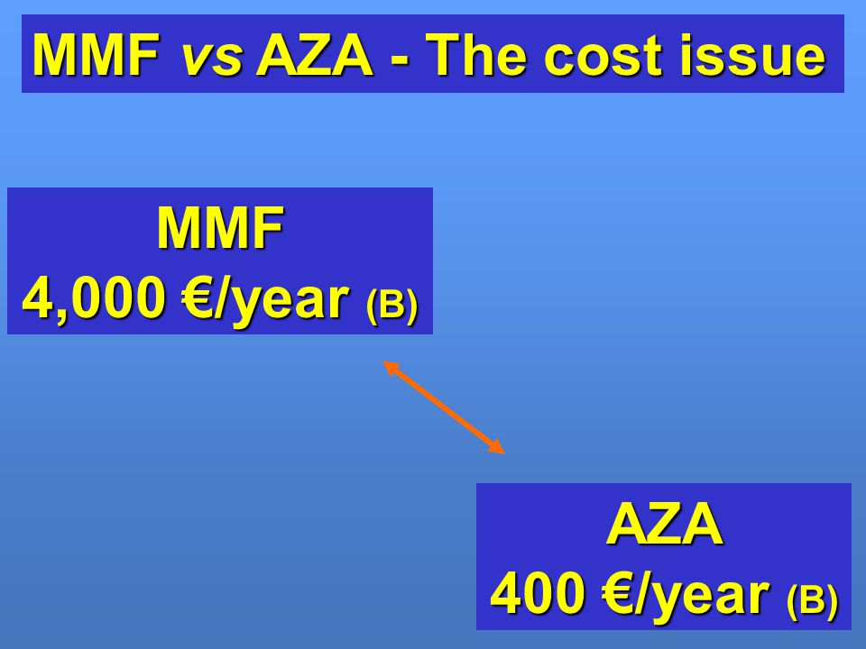 MMF vs AZA - The cost issue
