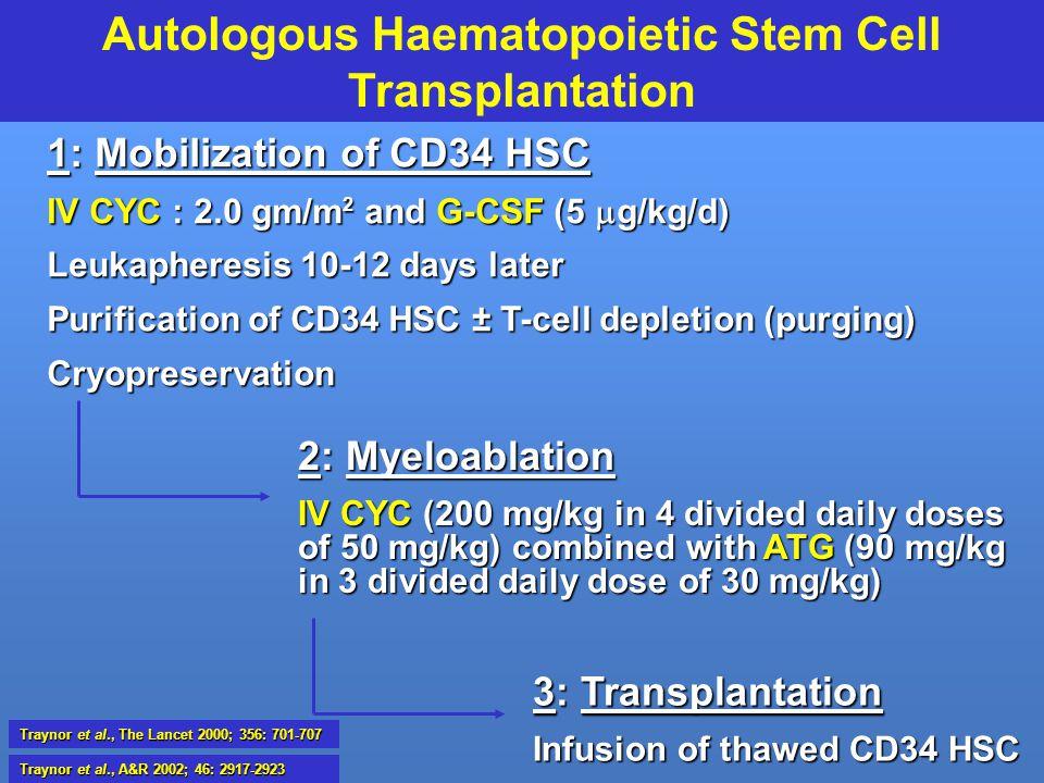 Autologous Haematopoietic Stem Cell Transplantation