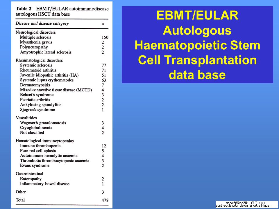 EBMT/EULAR Autologous Haematopoietic Stem Cell Transplantation data base