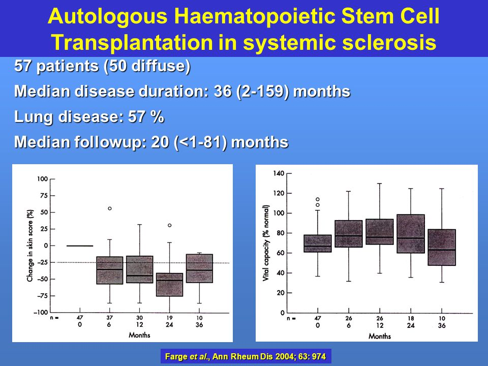 Autologous Haematopoietic Stem Cell Transplantation in systemic sclerosis