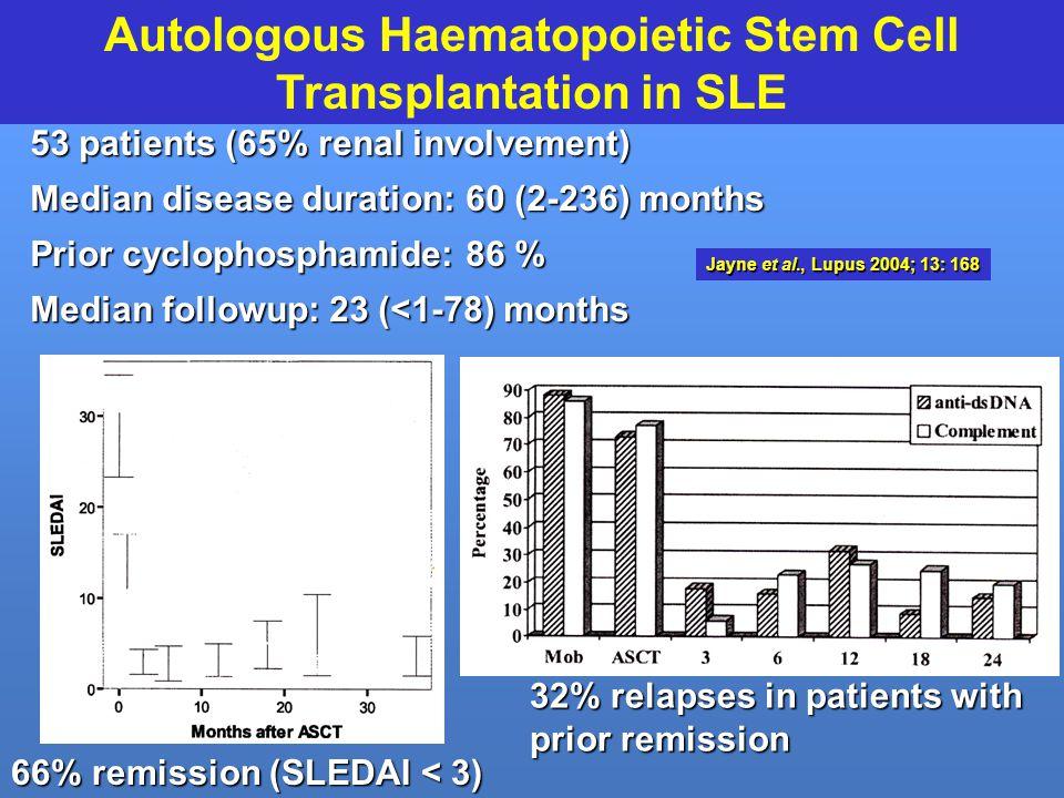 Autologous Haematopoietic Stem Cell Transplantation in SLE