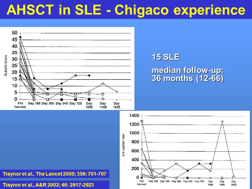 AHSCT in SLE - Chigaco experience