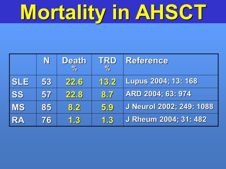 Mortality in AHSCT N Death TRD Reference SLE 53 22.6 13.2 SS 57 22.8