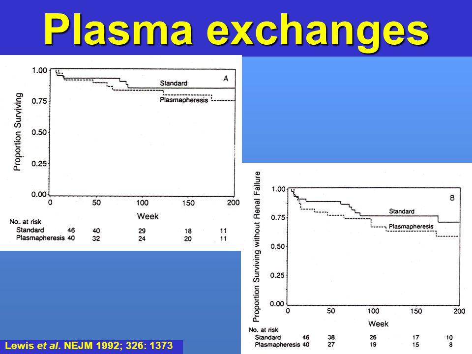 Plasma exchanges Lewis et al. NEJM 1992; 326: 1373