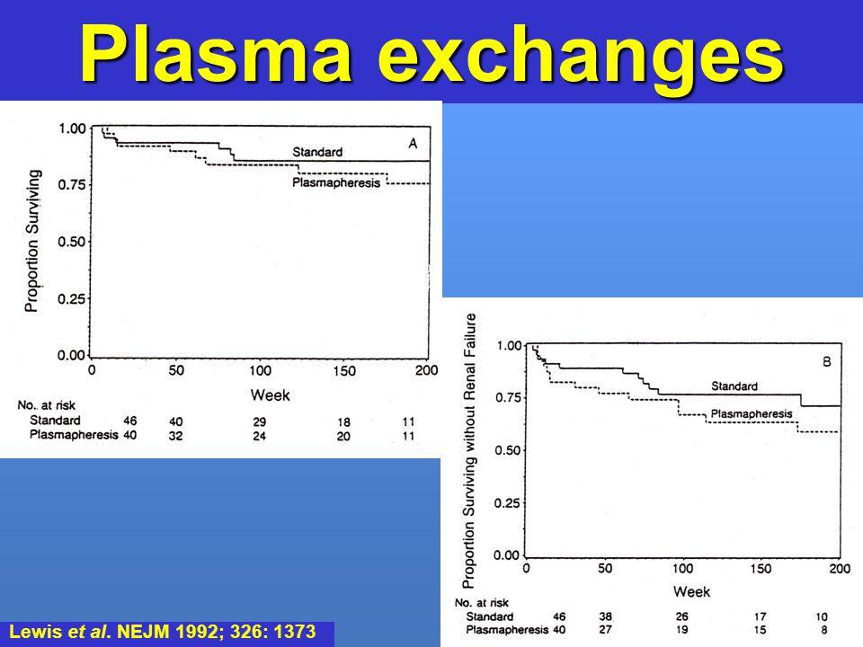 Plasma exchanges Lewis et al. NEJM 1992; 326: 1373