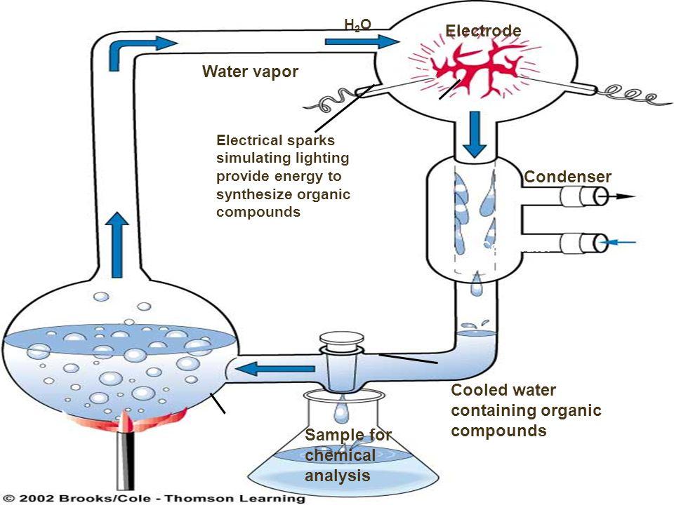 Electrode Water vapor Condenser