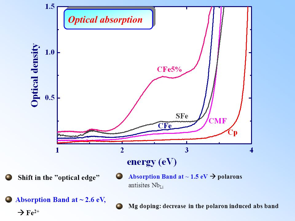 Optical absorption Shift in the optical edge
