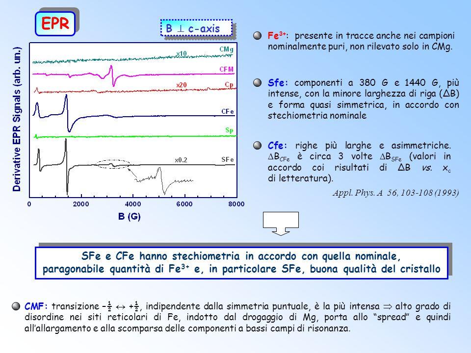 EPR B  c-axis. Fe3+: presente in tracce anche nei campioni nominalmente puri, non rilevato solo in CMg.