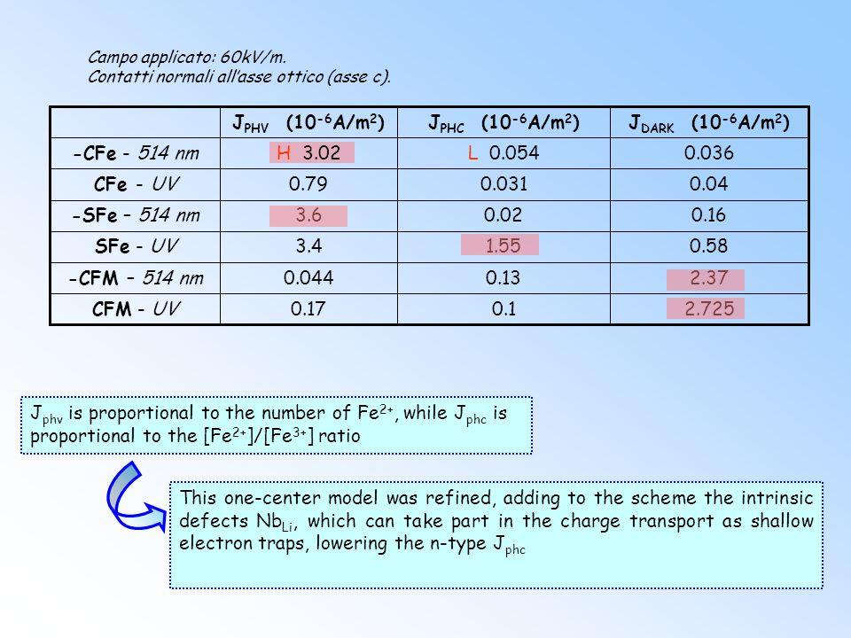 2.725 0.1. 0.17. CFM - UV. 2.37. 0.13. 0.044. -CFM – 514 nm. 0.58. 1.55. 3.4. SFe - UV. 0.16.