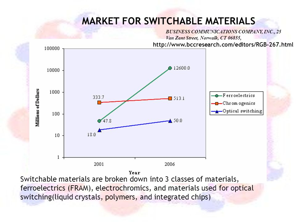 Market Applications of Switchable Materials, through 2006 ($ Millions)