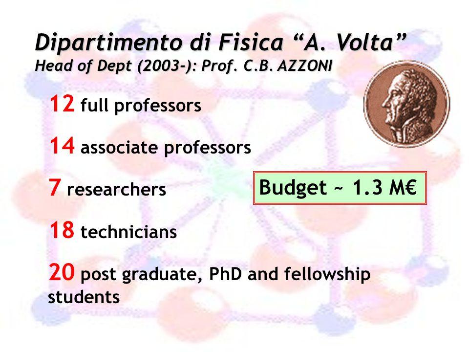 20 post graduate, PhD and fellowship students