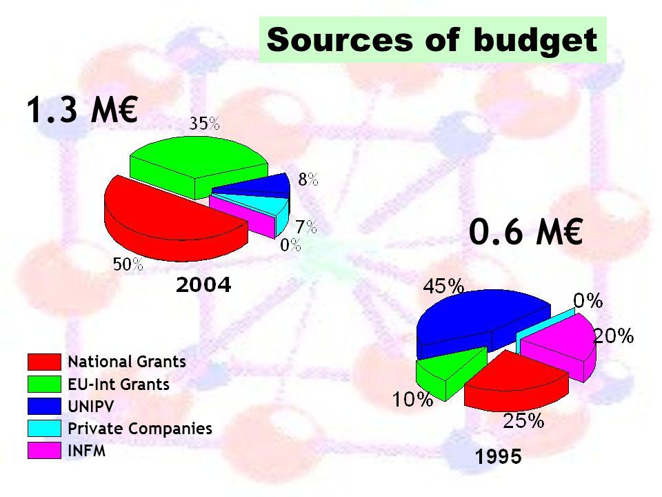 1.3 M€ 0.6 M€ Sources of budget National Grants EU-Int Grants UNIPV
