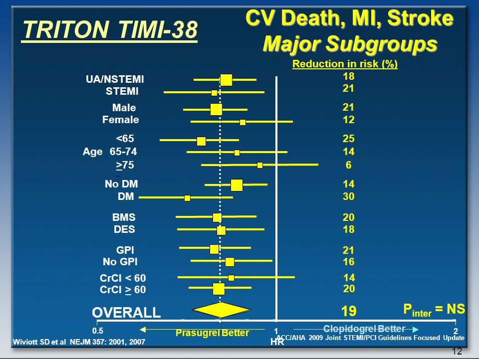 CV Death, MI, Stroke Major Subgroups