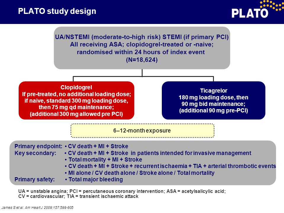 PLATO study design UA/NSTEMI (moderate-to-high risk) STEMI (if primary PCI) All receiving ASA; clopidogrel-treated or -naive;