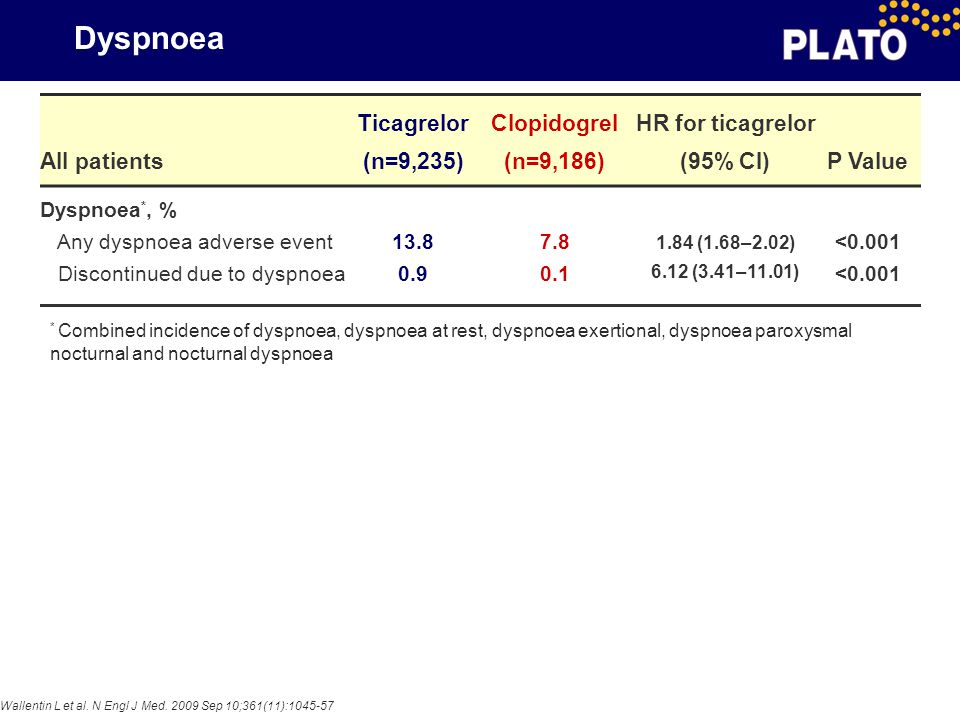Dyspnoea All patients Ticagrelor (n=9,235) Clopidogrel (n=9,186)