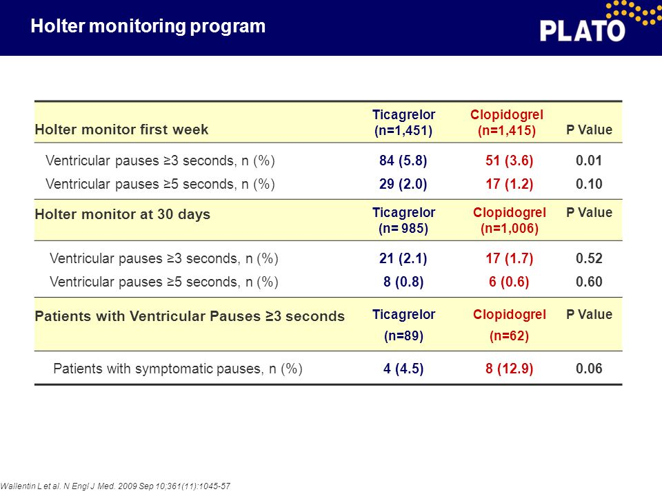 Holter monitoring program
