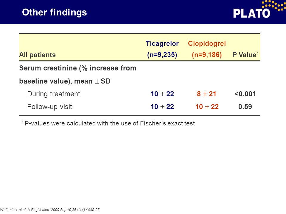 Other findings All patients. Ticagrelor. (n=9,235) Clopidogrel. (n=9,186) P Value* Serum creatinine (% increase from baseline value), mean  SD.