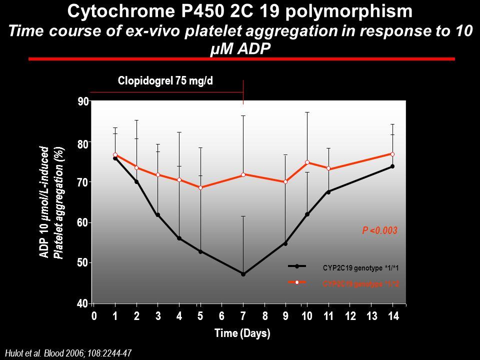 Cytochrome P450 2C 19 polymorphism