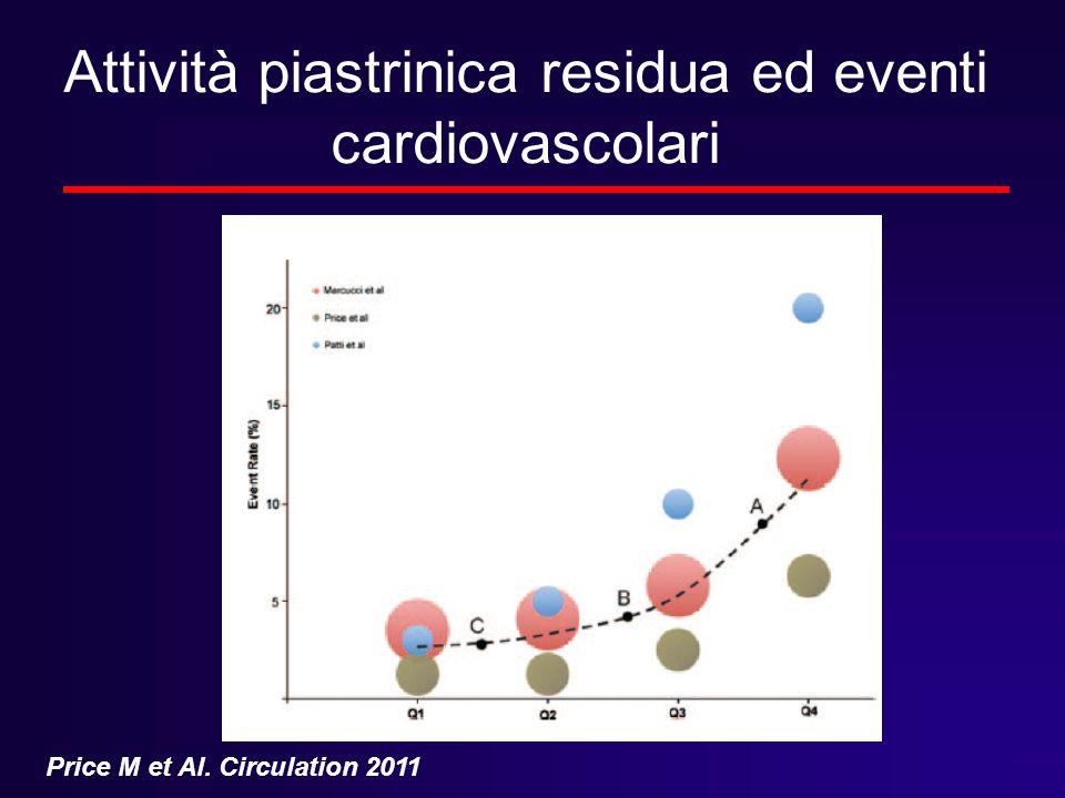 Attività piastrinica residua ed eventi cardiovascolari