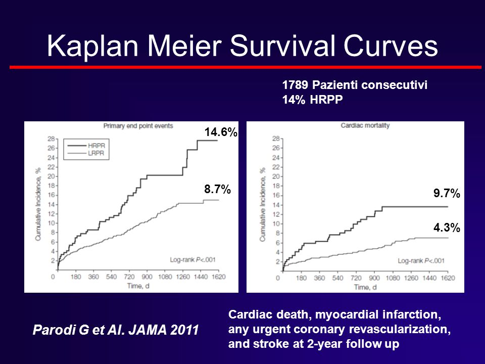 Kaplan Meier Survival Curves