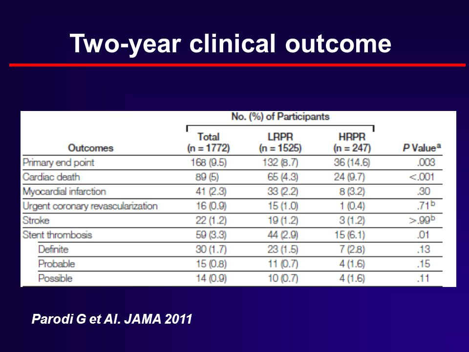 Two-year clinical outcome