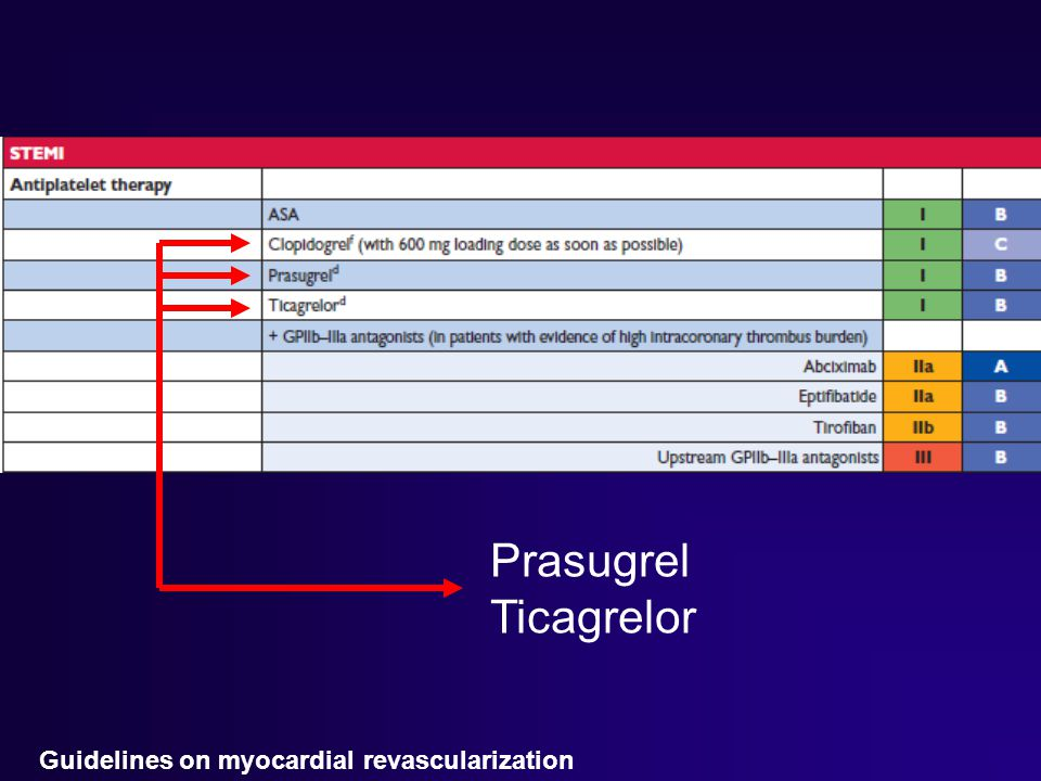 Prasugrel Ticagrelor Guidelines on myocardial revascularization