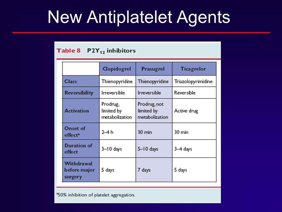 New Antiplatelet Agents
