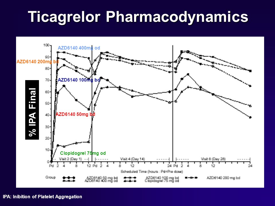 Ticagrelor Pharmacodynamics