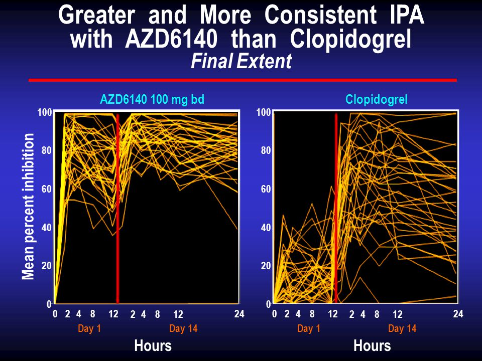 Greater and More Consistent IPA with AZD6140 than Clopidogrel