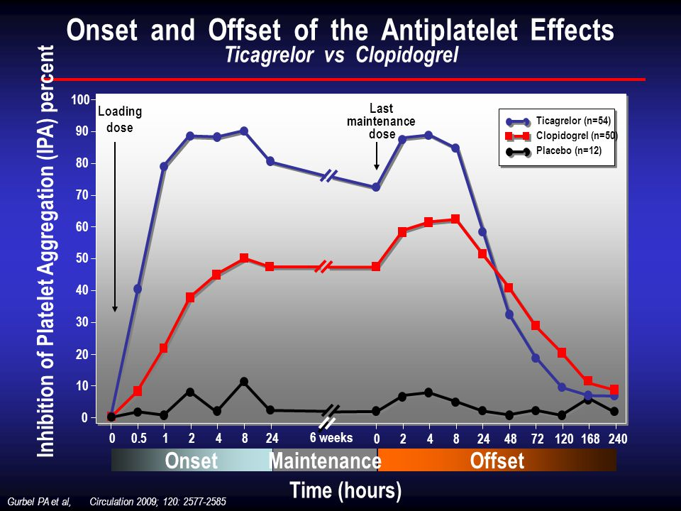 Onset and Offset of the Antiplatelet Effects