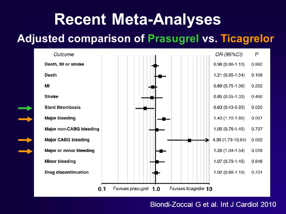 Recent Meta-Analyses Adjusted comparison of Prasugrel vs. Ticagrelor