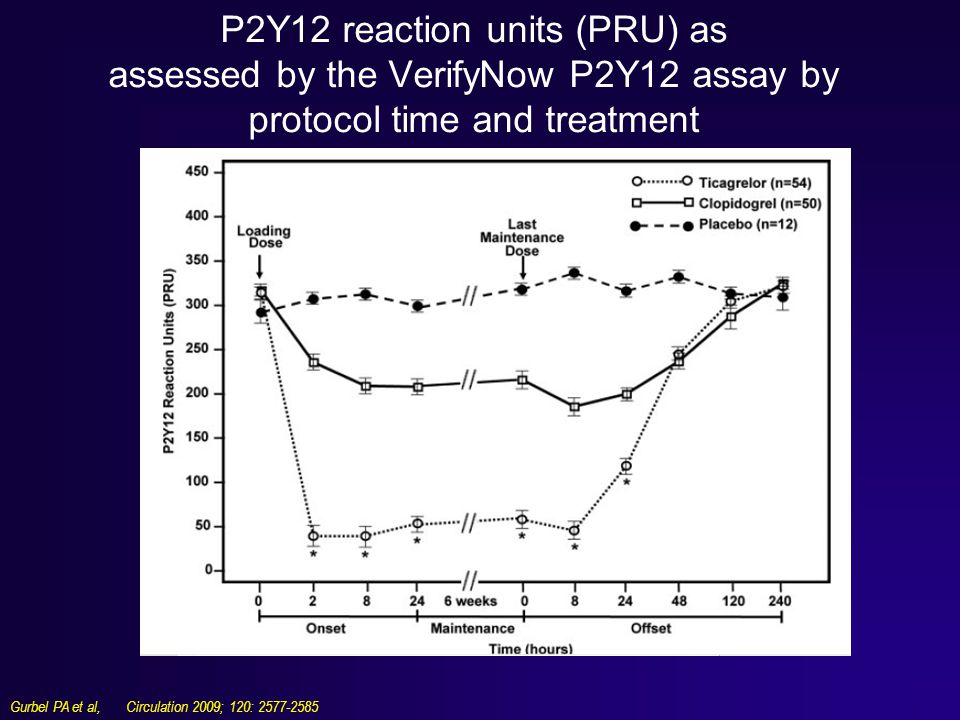 P2Y12 reaction units (PRU) as assessed by the VerifyNow P2Y12 assay by protocol time and treatment