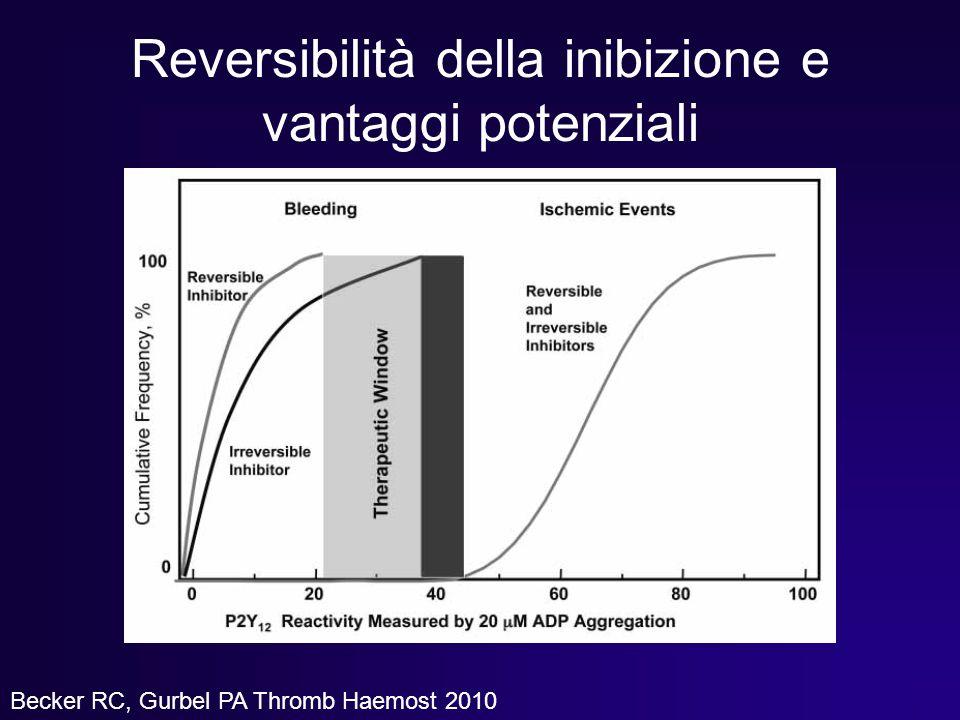 Reversibilità della inibizione e vantaggi potenziali