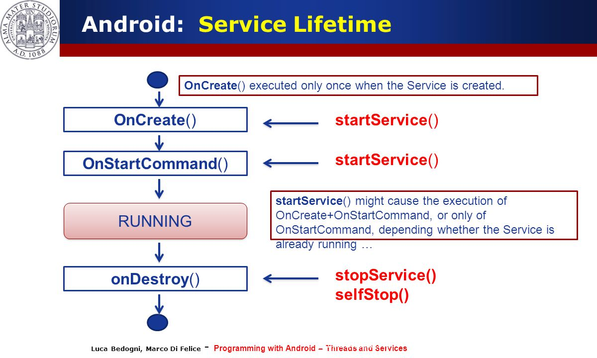 Android: Service Lifetime