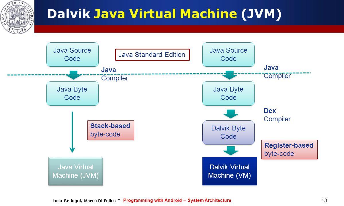 Dalvik Java Virtual Machine (JVM)