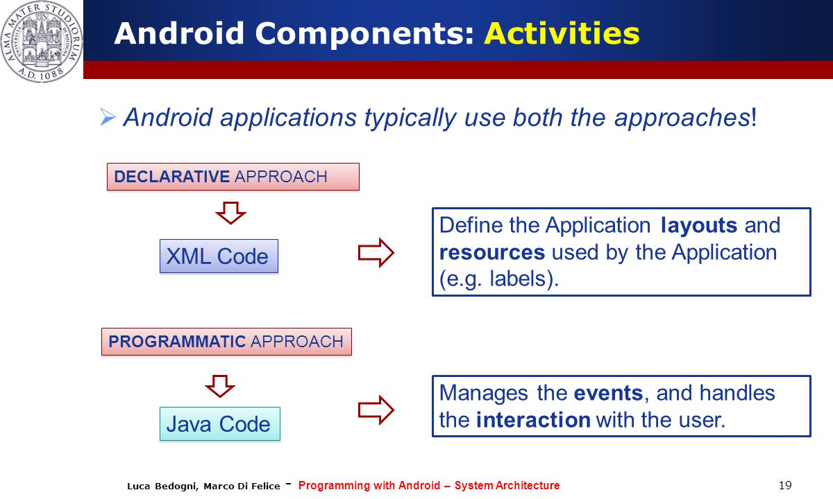 Android Components: Activities