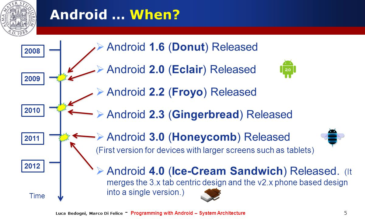 Android … When Android 1.6 (Donut) Released