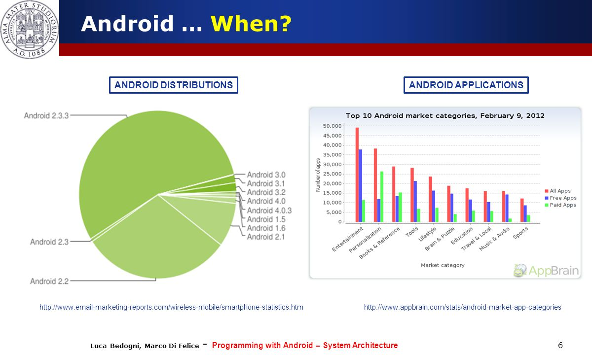 Android … When ANDROID DISTRIBUTIONS ANDROID APPLICATIONS 6