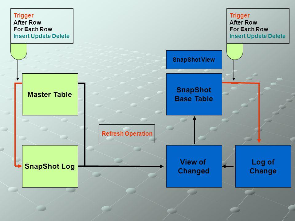 Master Table SnapShot Base Table View of Changed SnapShot Log Log of