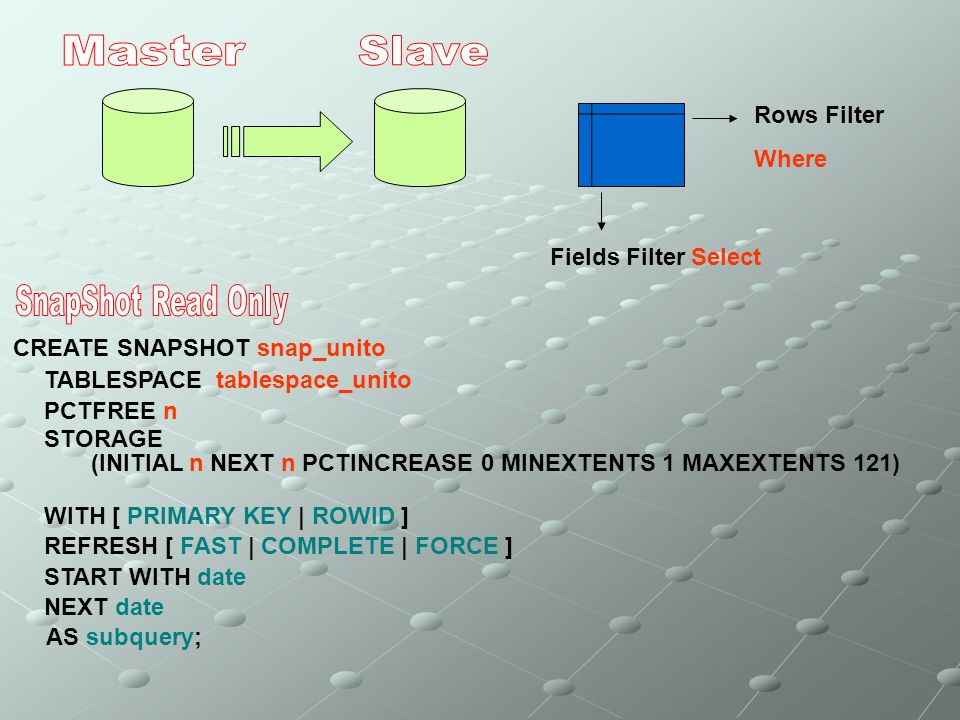Master Slave SnapShot Read Only Rows Filter Where Fields Filter Select