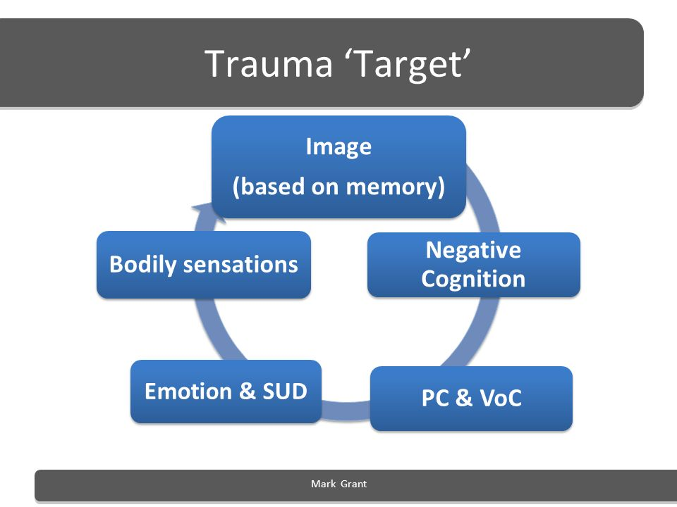 Trauma 'Target' Image (based on memory) Negative Cognition
