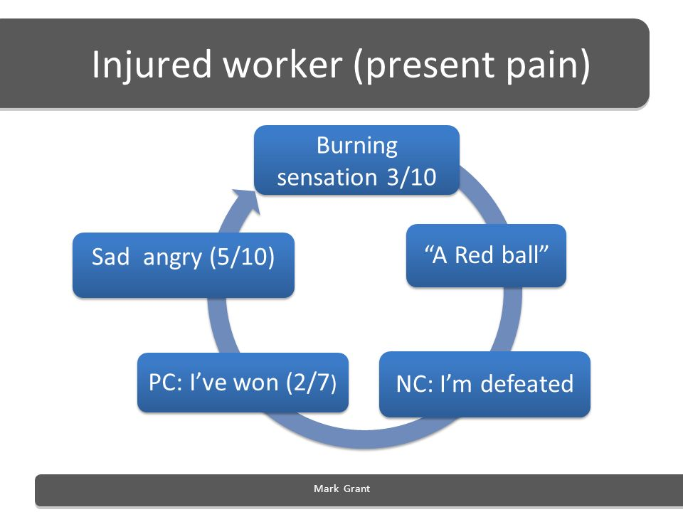 Injured worker (present pain)