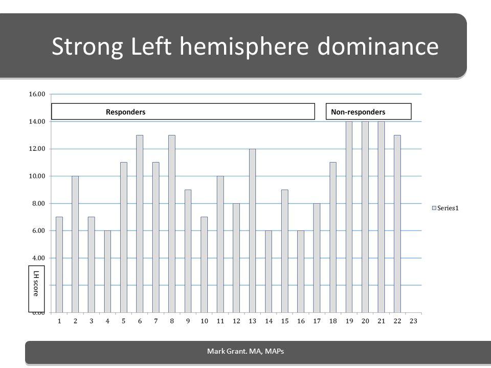 Strong Left hemisphere dominance