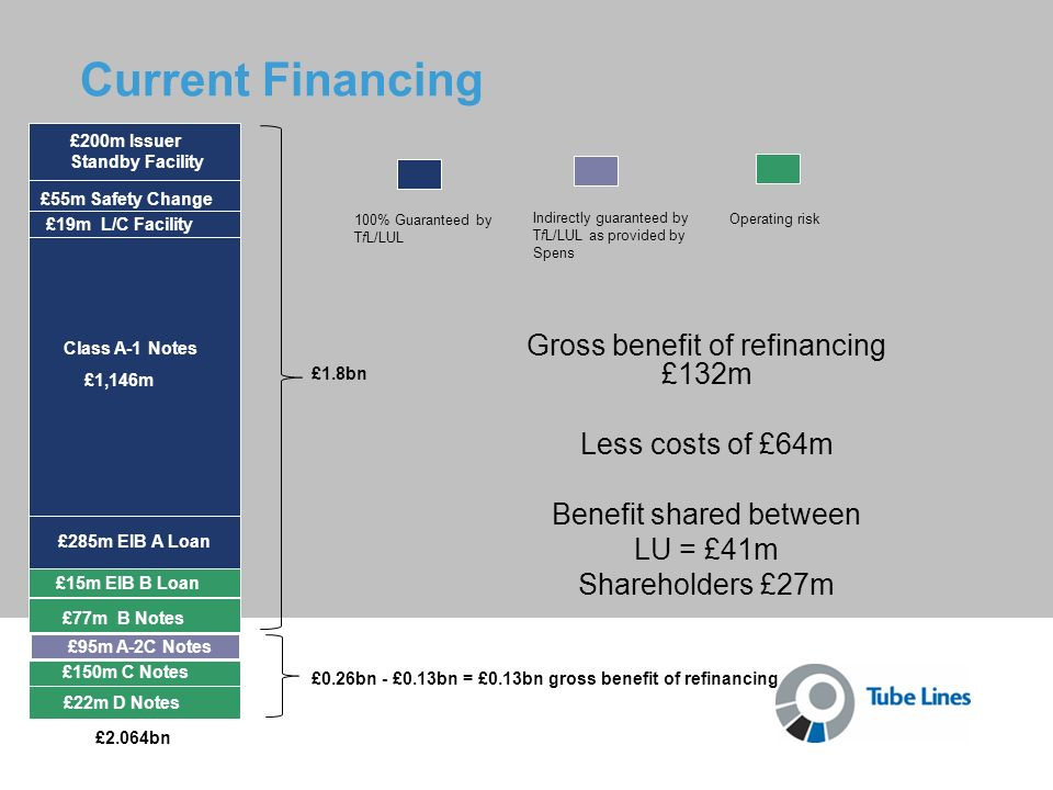 Current Financing Gross benefit of refinancing £132m