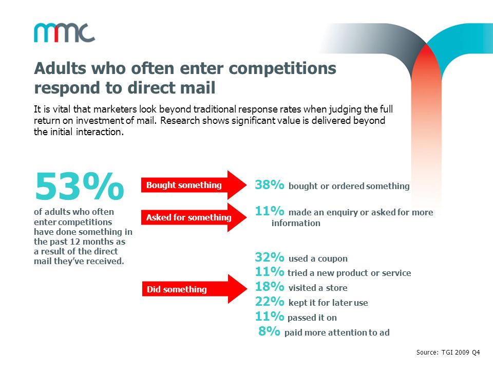 Adults who often enter competitions respond to direct mail