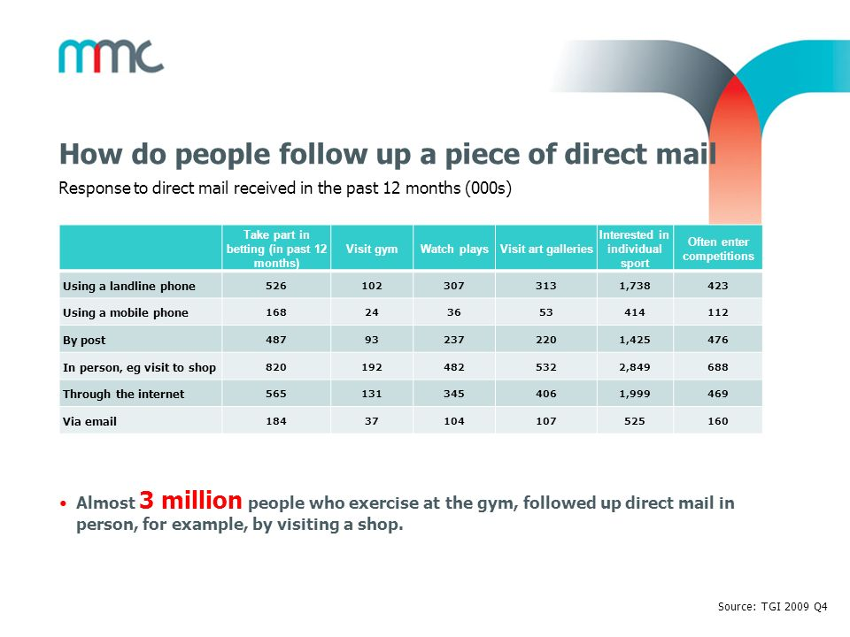 How do people follow up a piece of direct mail