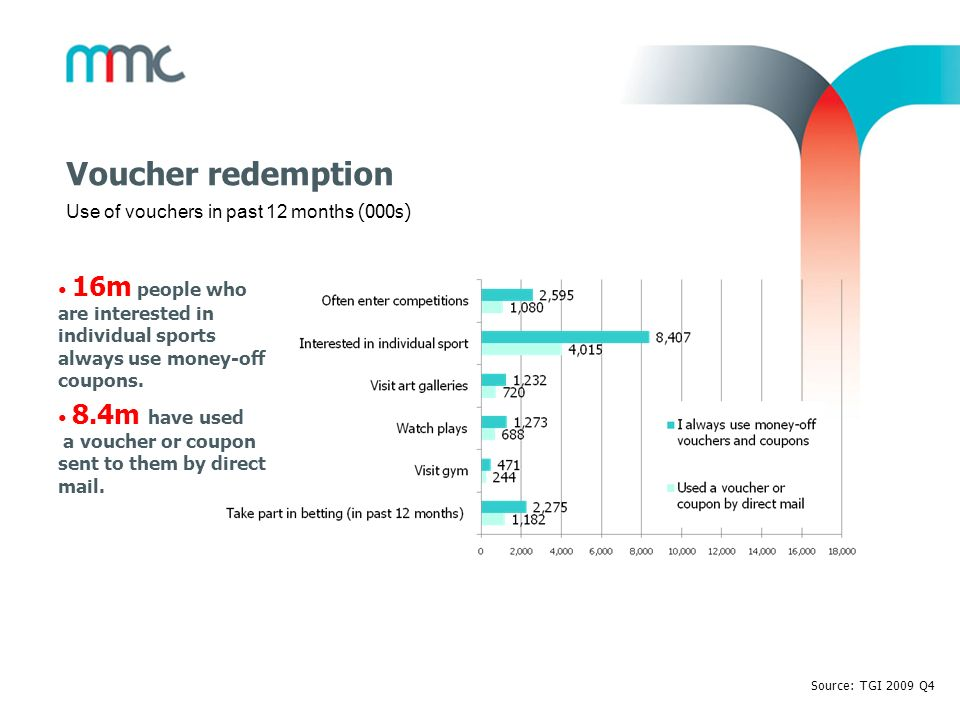 Voucher redemption Use of vouchers in past 12 months (000s)