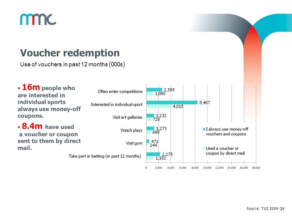 Voucher redemption Use of vouchers in past 12 months (000s)