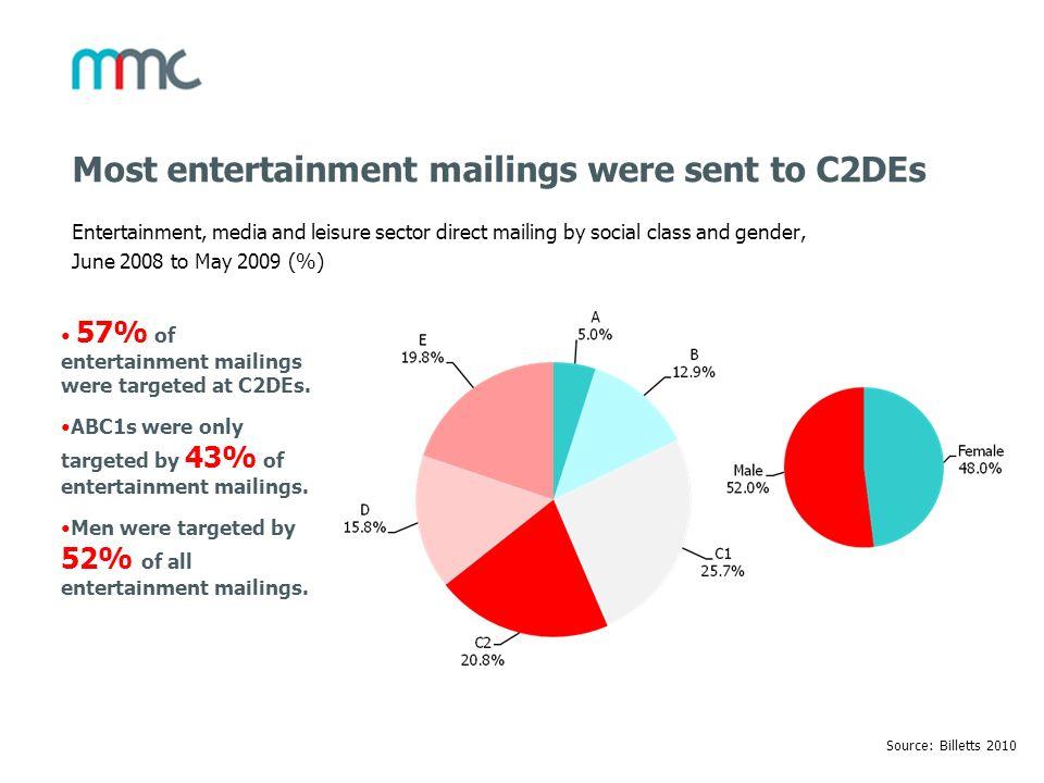 Most entertainment mailings were sent to C2DEs