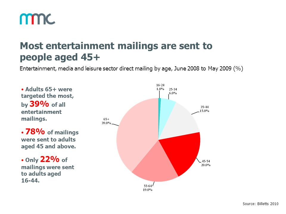 Most entertainment mailings are sent to people aged 45+
